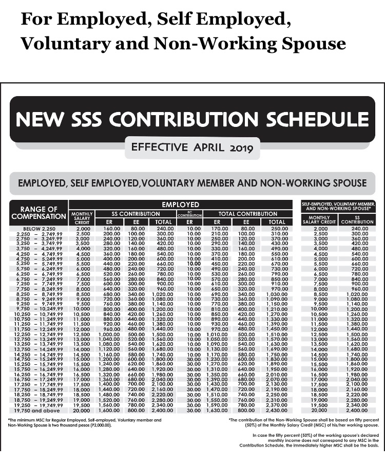 SSS Updated Table of Contributions